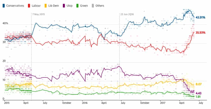 Guardian poll track on 8 June 2017