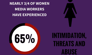 A finding by the International News Safety Institute's survey.