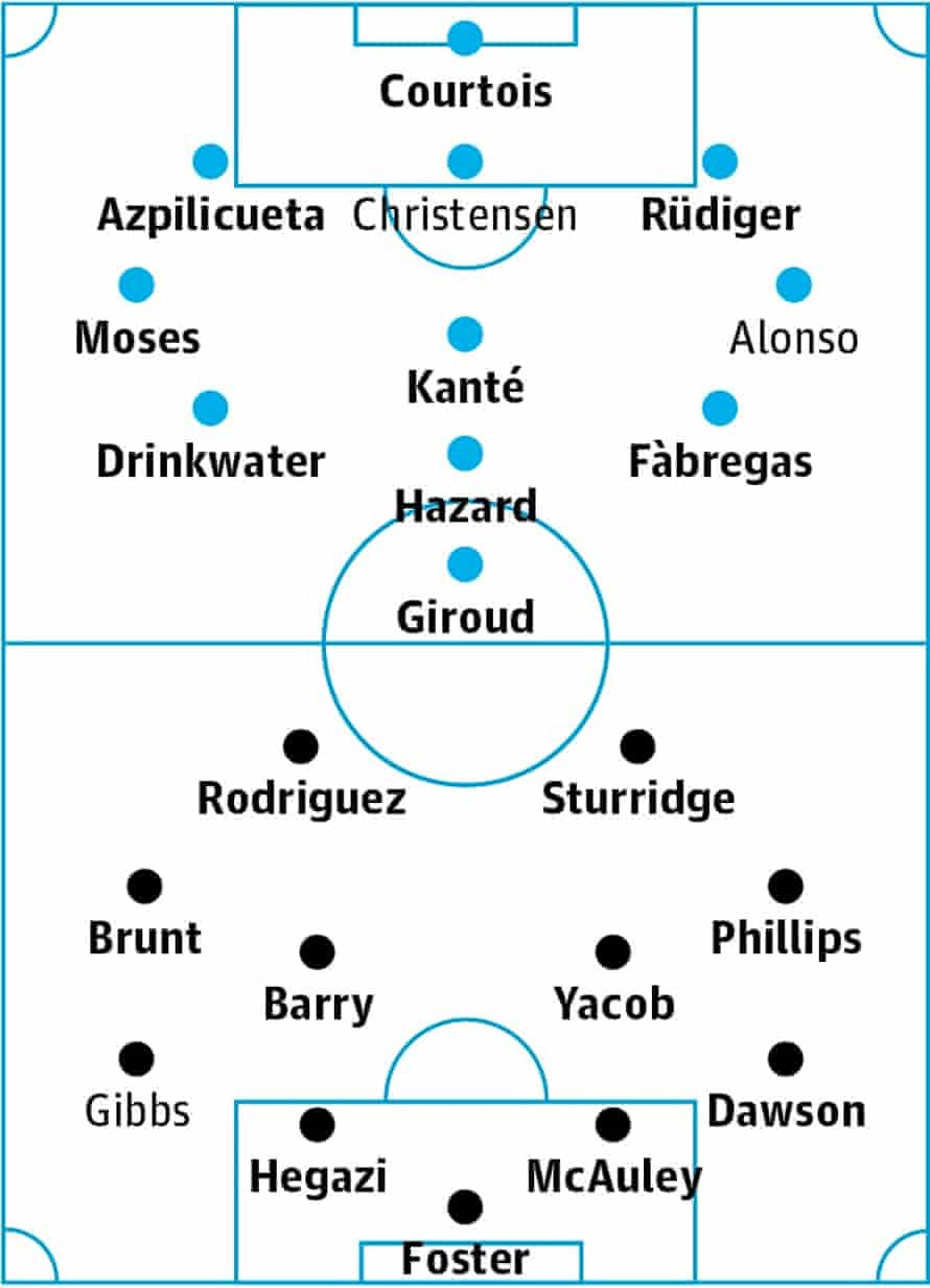 Chelsea v West Brom: probable starters in bold, contenders in light.
