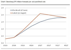 Berenberg's new inflation forecasts