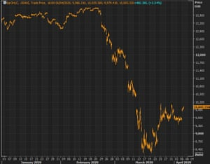 The Dax has bounced back from recent lows.