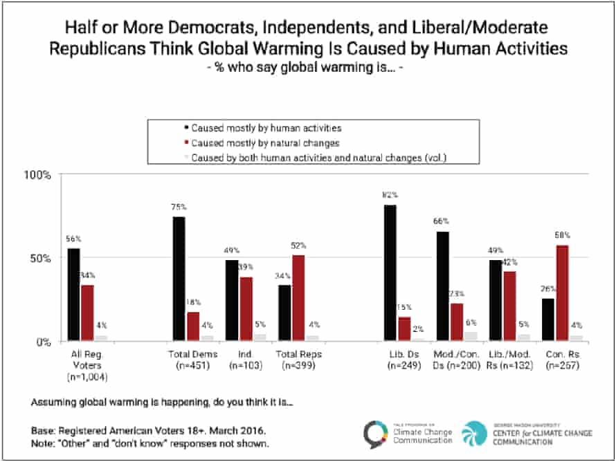 Poll results on the cause of global warming, broken down by American political party.