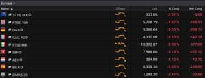 European markets tumble.