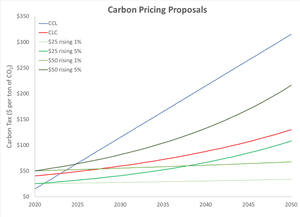 The carbon price each year 2020–2050 in proposals by Citizens' Climate Lobby (blue), the Climate Leadership Council (red), and the four approaches modeled by the Stanford EMF teams (green).