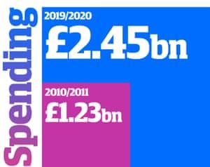 Spending: 2010/2011 £1.23bn; 2019/2020 £2.45bn.