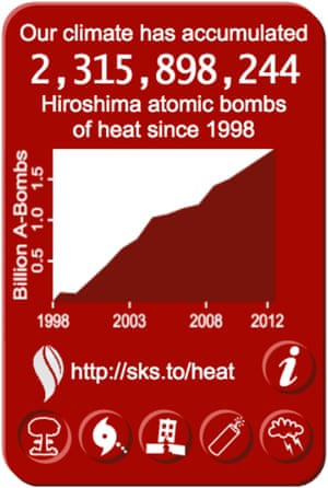 Widget counting global heat accumulation, up to 2.3 billion atomic bomb detonations since 1998.