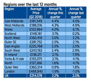 UK house price in detail