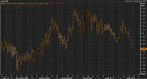 Sterling hit three-month lows against the US dollar on Friday morning.