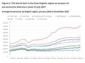 UK house prices to November 2020