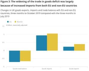 UK trade balance to October 2019