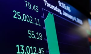 A board shows the Dow Jones Industrial Average as it rises above 25,000 on the floor of the New York Stock Exchange .