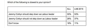 Survation poll findings.