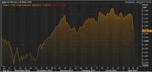 The FTSE 100 over the last six months