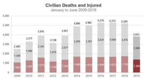 Afghan government and Nato killing more civilians than the Taliban