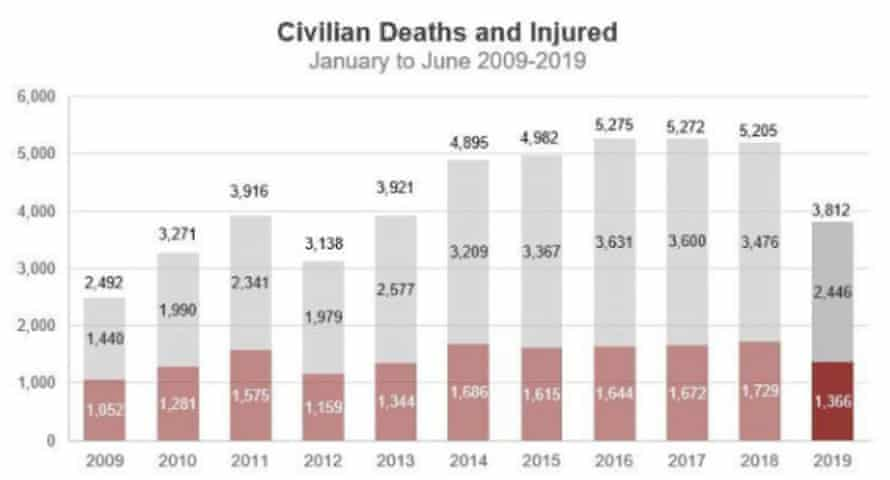 United Nations Mission in Afghanistan graph on civilian deaths and injuries2009-2019.