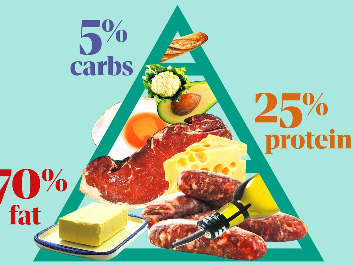 low carb diet and early period