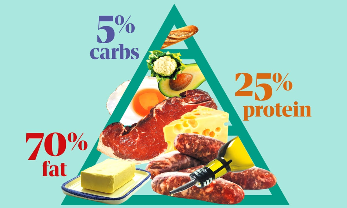 High On Fat Low On Evidence The Problem With The Keto Diet Diets And Dieting The Guardian