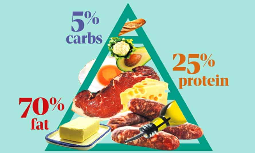The keto diet is predominantly fat – carbs, apart from avocado, are virtually banned.