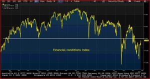 Bloomberg financial conditions index