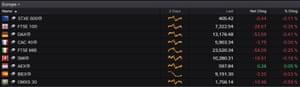 European stock markest