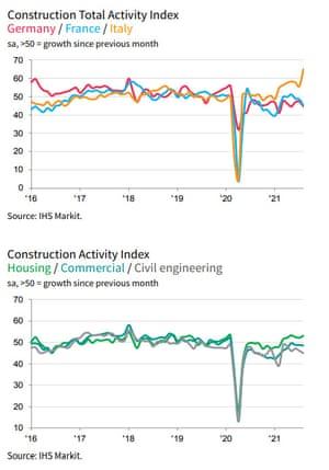 Eurozone construction PMI by region