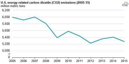 US carbon dioxide graph