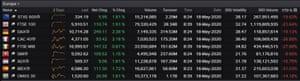 European stock markets, 18 May 2020