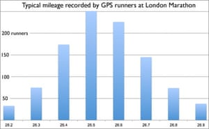 Typical mileage reported by GPS runners at VLM