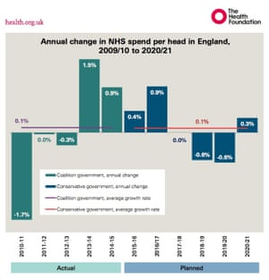 Graph showing annual change in NHS spend per head in England 2009/10-2020/21