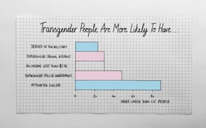 Transgender people in America are 2.3 more likely to serve in the military, compared with the general population.