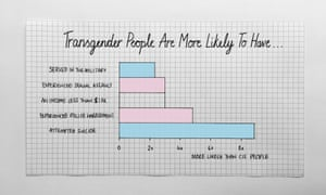Transgender people in America are 2.3 more likely to serve in the military, compared to the general population.