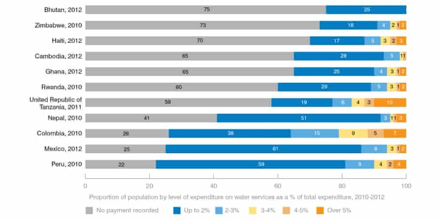 Proportion of household expenditure on water services, by country (%)