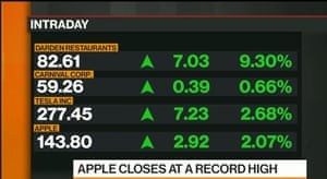 Top performers on Wall Street today