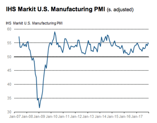 UK, US and eurozone manufacturing expands strongly at year