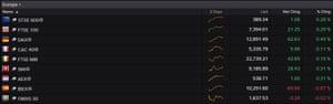 European stock market this morning