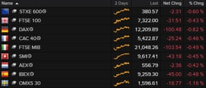European stocks fell at the end of the week.