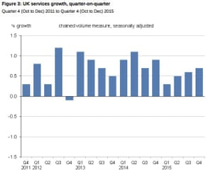 Service sector growth has been pretty solid since spring 2013