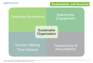Four structural pillars of a high Sustainability company