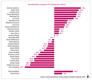 Survey showing how Tory members rank members of the cabinet