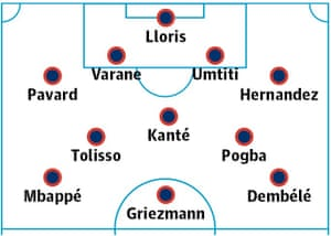 France probable starting XI