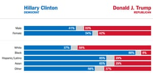 Exit polls in the 2016 presidential election