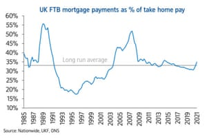 UK mortgage payments as a percentage of take-home pay