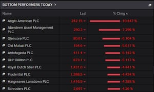 The biggest fallers on the FTSE 100 today