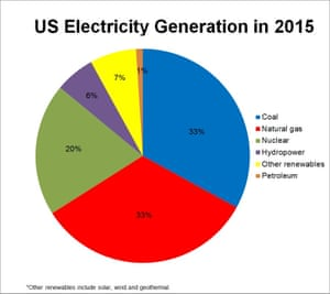 US electricity generation in 2015.