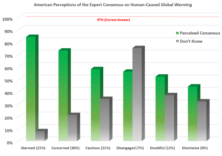 Average perceived expert consensus on human-caused global warming in each '6 Americas' group (green) and percent in each category who don't know the answer (grey).