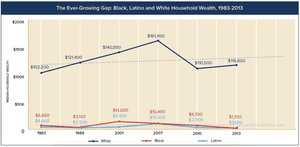 Black, Latino and white household wealth, 1983-2013