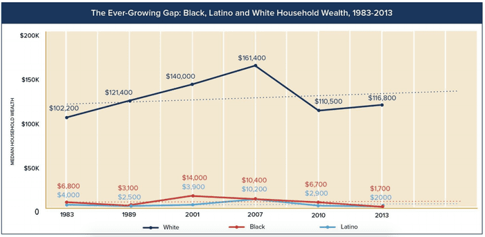 Median wealth of black Americans 'will fall to zero by 2053', warns