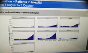 Slide showing hospital admissions of Covid patients by region.