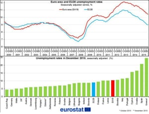 Eurozone jobless rate