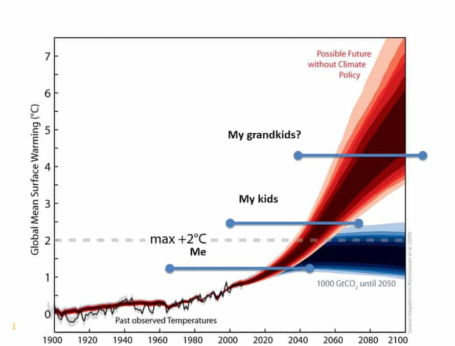 climate change projection